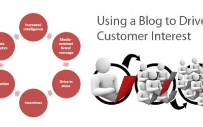 Using a Blog to Drive Customer Interest