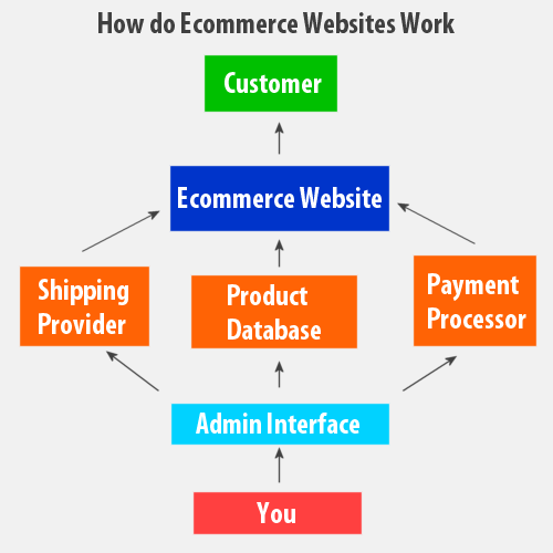 ecommerce packages india , ecommerce solution delhi ,ecommerce ...